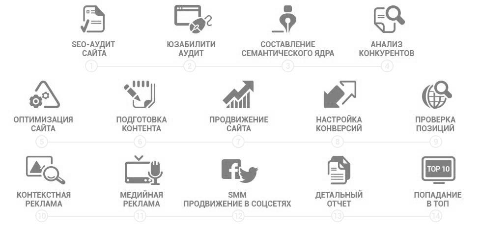 Раскрутка, seo, продвижение сайтов в Сочи Sochi-Seo.ru